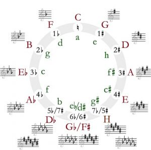 The circle of fifths is shown, with key signatures. Major and minor keys are labeled.