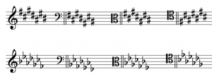 The order of the seven sharps and seven flats of key signatures are shown in treble, bass, alto, and tenor clefs.