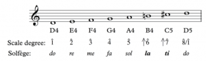An ascending D melodic minor scale in treble clef with scale degrees and solfege labeled.