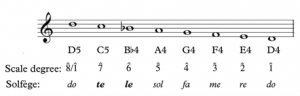 A descending D melodic minor scale in treble clef with scale degrees and solfege labeled.