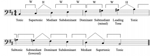 A B melodic minor scale, ascending and descending in bass clef, with half- and whole-steps labeled as well as scale-degree names.