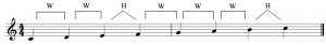 An ascending major scale in treble clef, consisting of the notes C, D, E, F, G, A, B, and C
