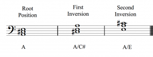 An A major triad in root position, first inversion, and second inversion