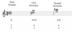 The full figured bass symbols are shown with A major triads in root position, first inversion, and second inversion.