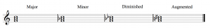 A major, minor, diminished, and augmented triad beginning on F (as the root) are shown.