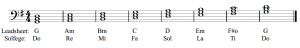 Qualities of triads are shown in the key of G major, with solfege.