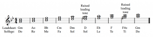 Triad qualities are shown in G minor, with solfege.