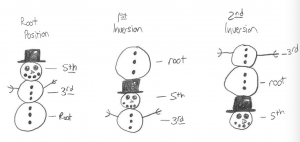 Visual similarity between snowpeople and inverted triads