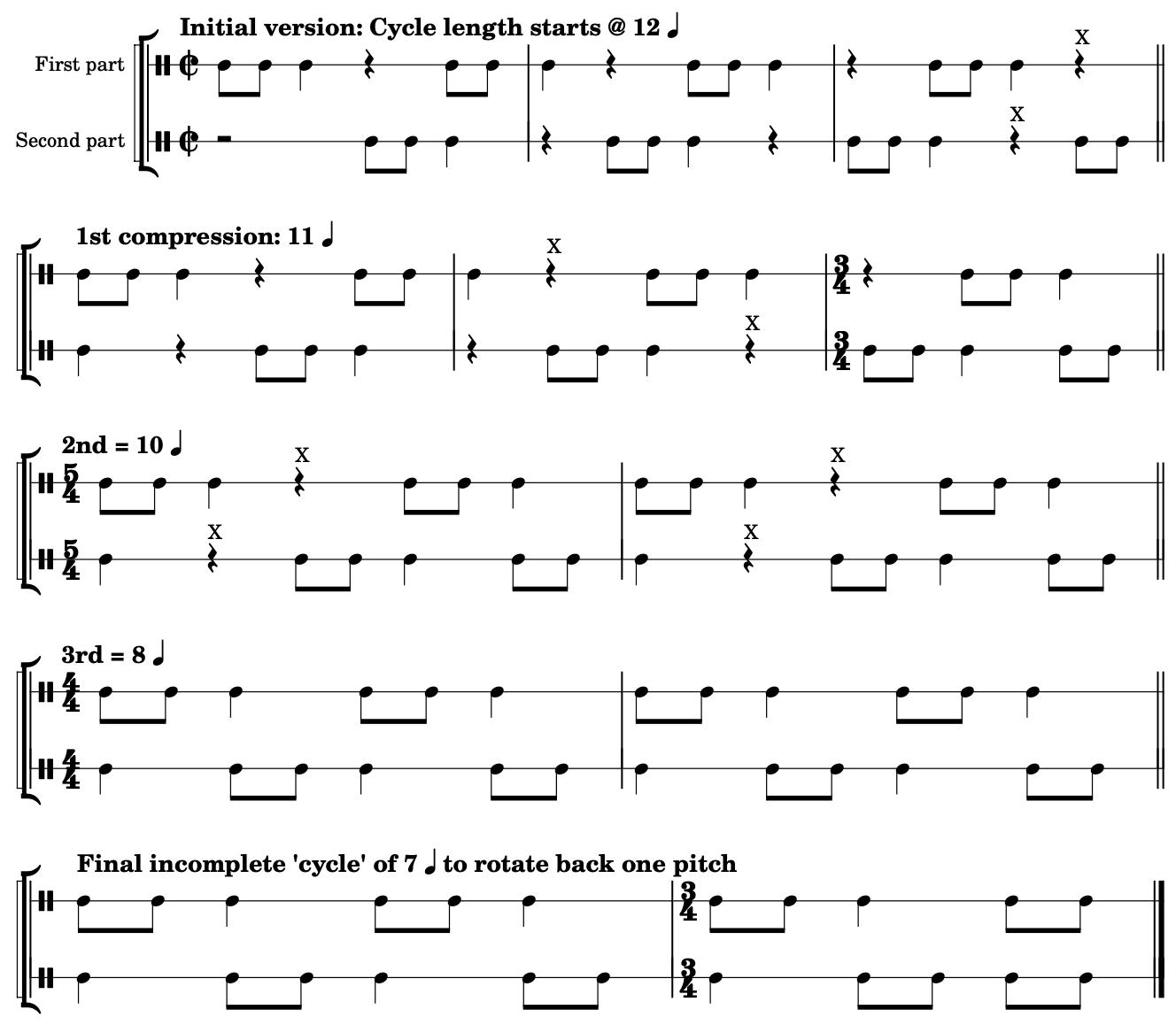 Rhythmic cycles with progressive compression