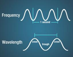 Figure 2.3.2. Wavelength and Frequency