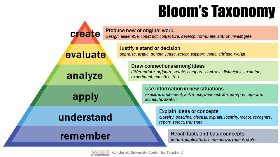 Fig 1.2.3 Revised Bloom's Taxonomy of Learning.