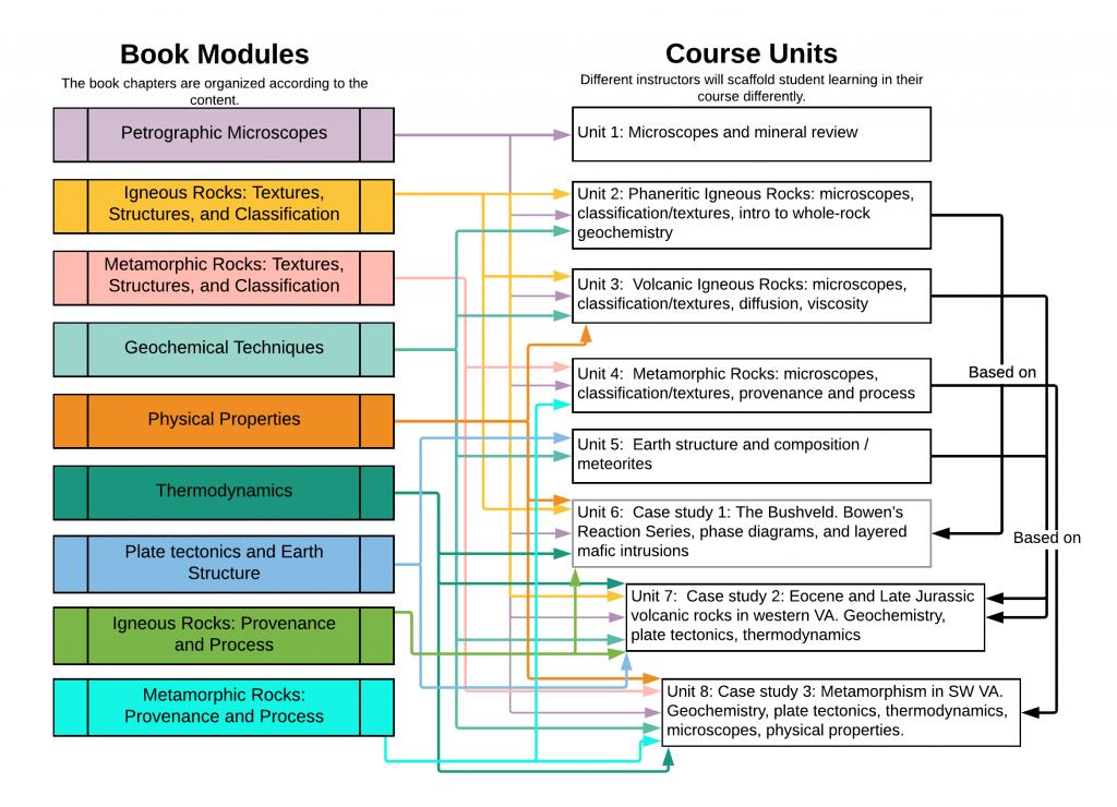 Figure 1.2.1 Comparison of book structure to course structure.
