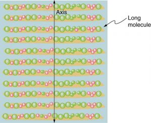 Figure 2.3.15. Long molecules are aligned perpendicular to the axis of a polarizing filter. The component of the electric field in an EM wave perpendicular to these molecules passes through the filter, while the component parallel to the molecules is absorbed.