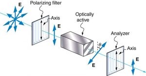 Figure 2.3.20. Optical activity is the ability of some substances to rotate the plane of polarization of light passing through them. The rotation is detected with a polarizing filter or analyzer.