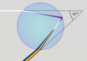Figure 2.3.6. Scattering and refraction in a raindrop to produce a rainbow.