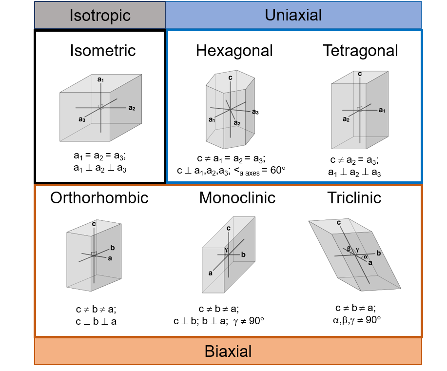 Figure 2.8.16. The crystal systems labelled with optical properties (isotropic, uniaxial, or biaxial). If the symmetry of a crystal is known, it can be used to predict which type of interference figures the mineral will produce in thin section.