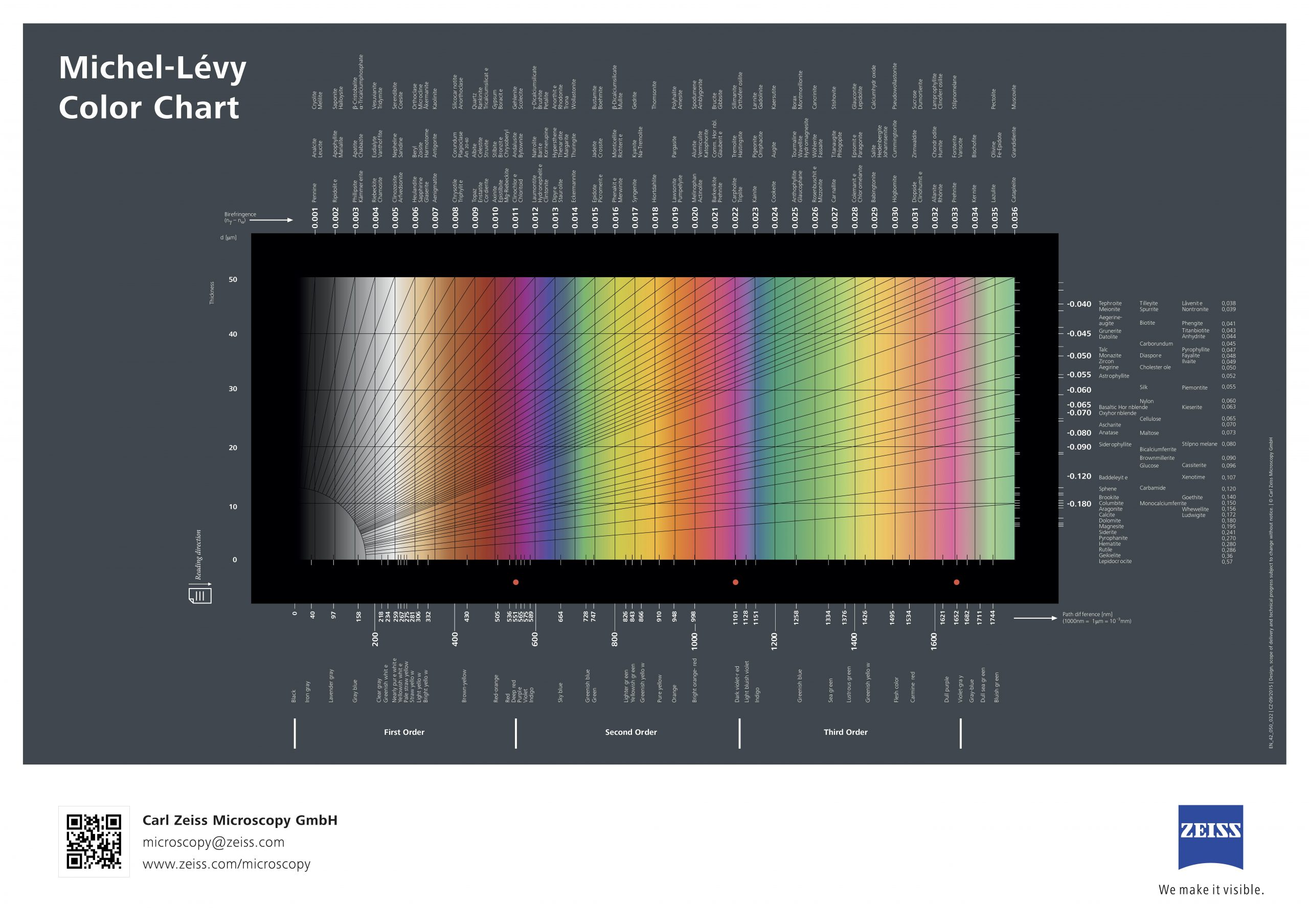 Figure 2.7.5. The Michel-Levy Interference Color Chart.