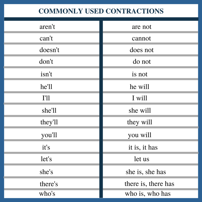 Commonly Used Contractions