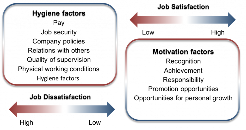 """A diagram of Herzberg's Two-Factor theory, shown in two boxes. The left box is labeled """"Hygiene Factors,"""" and contains six factors: pay, job security, company policies, relations with others, quality of supervision, and physical working conditions. Under the Hygiene Factors box is a double sided arrow colored with gradient that represents level of job dissatisfaction. The left side of the arrow, which gradients from white to dark red at the end, represents high job dissatisfaction. The right side, which gradients from white to dark blue, represents low job dissatisfaction. The right box is labeled """"Motivation Factors,"""" and contains five factors: recognition, achievement, responsibility, promotion opportunities, and opportunities for personal growth. A similar double sided arrow lies above the right box, representing job satisfaction. The left side of the double sided arrow gradients from white to dark red, representing low job satisfaction. The right side gradients from white to dark blue, representing high job satisfaction."""