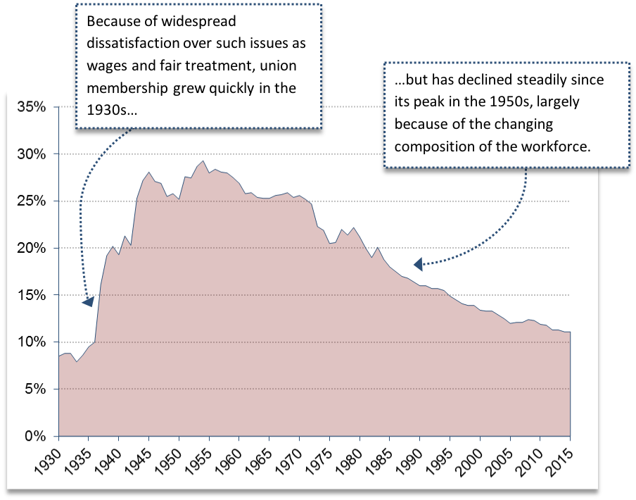 """A graph of union membership in the United States. The x-axis shows years from 1930 to 2015 in 5 year increments. The y-axis shows percentage of total employment from 0% to 35% in increments of 5%. The graph begins near 10% in 1930, and increases quickly to almost 30% in the 1950s. The graph then slowly decreases over time, to slightly above 10% in 2015. Two text boxes rest over the graph. One text box points toward the increase between 1930 and 1950 and reads: """"Because of widespread dissatisfaction over such issues as wages and fair treatment, union membership grew quickly in the 1930s…"""" The second text box points toward the decline between 1950 and 2015 and reads: """"...but has declined steadily since its peak in the 1950s, largely because of the changing composition of the workforce."""""""