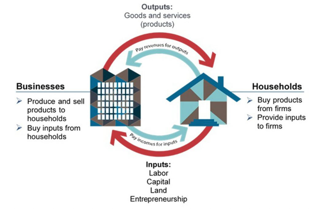"""A picture of a high rise building sits to the left of a picture of a house. The high rise building is labeled """"Businesses,"""" and house is labeled """"households."""" Business has two bullet points: Produce and sell products to households; Buy inputs from households. Households has two bullet points: Buy products from firms; Provide inputs to firms. An arrow arcs from business to household and says, """"outputs: goods and services (products). A separate return arrow says, """"pay revenues for outputs"""". An arrow arcs from household to business and says, """"Inputs: Labor, Capital, Land, Entrepreneurship."""" A separate return arrow says, """"Pay incomes for inputs."""""""