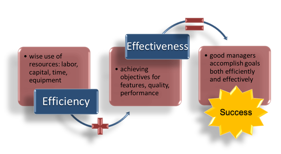 """Three text boxes, side by side horizontally. The first box, labeled """"Efficiency,"""" reads """"Wise use of resources: labor, capital, time, equipment."""" An arrow with a plus sign on it points to the second box, which is labeled """"Effectiveness."""" It reads """"achieving objectives for features, quality, performance."""" An arrow with an equal sign on it points to the third box, which is labeled """"Success."""" It reads """"good managers accomplish goals both efficiently and effectively."""""""