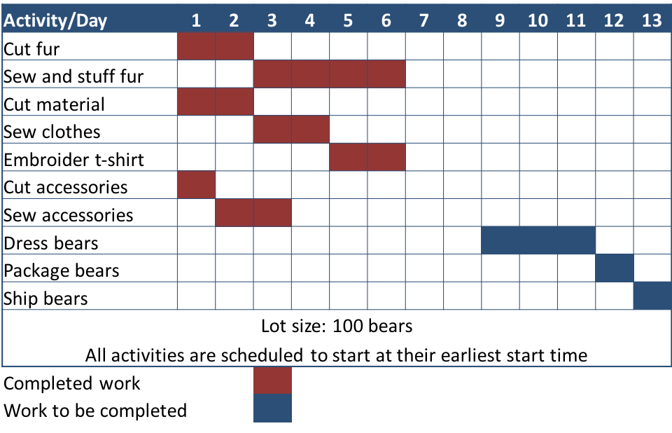 """A Gantt chart outlining the activities and days of completion for the production of teddy bears. The chart is divided into days 1-13 on the top, and 10 activities listed along the left side. A color coded chart indicates the status of the work: red squares are completed work, and blue squares represent work to be completed. Activities and days shaded are listed in order from top to bottom: 1) Cut fur, days 1 and 2 in red; 2) sew and stuff fur, days 3-6 in red; 3) cut material, days 1 and 2 in red. 4) sew clothes, days 3 and 4 in red; 5) embroider t-shirt, days 5 and 6 in red; 6) cut accessories, day 1 in red; 7) sew accessories, days 2 and 3 in red; 8) dress bears, days 9-11 in blue; 9) package bears, day 12 in blue; 10) ship bears, has day 13 in blue. The bottom of the Gantt chart has two lines of text: """"Lot size: 100 bears."""" and """"All activities are scheduled to start at their earliest start time."""""""
