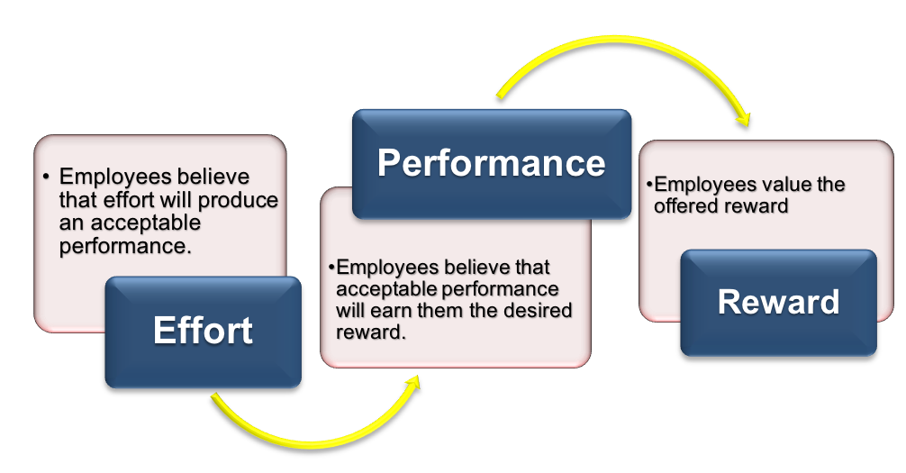 """A diagram of Expectancy Theory, divided into three boxes. The left box, labeled """"Effort,"""" contains the words """"Employees believe that effort will produce an acceptable performance."""" An arrow points to the second box, which is labeled """"Performance"""" and contains the words """"Employees believe that acceptable performance will earn them the desired reward."""" An arrow points to the third box, labeled """"Reward"""" and contains the words """"Employees value the offered reward."""""""