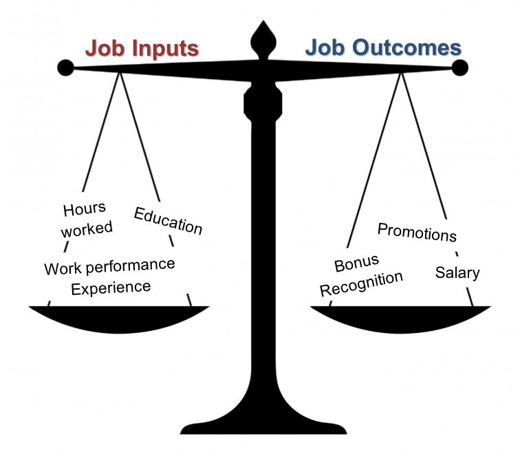 A diagram of Equity Theory, shown as a set of scales. The left arm of the scales is job inputs, and on the scales are the words hours worked, education, and work performance experience. The right arm of the scales is job outcomes, and the scales say promotions, bonus recognition, and salary.