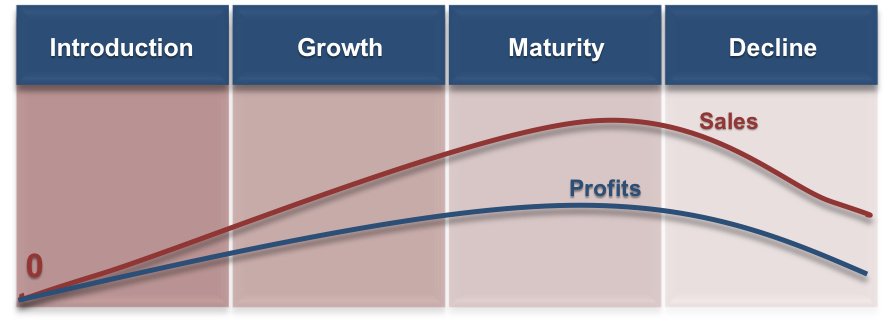 A graph of the Product Life Cycle. Four vertical rectangles are laid horizontally, labeled from left to right: Introduction, Growth, Maturity, and Decline. A red line, labeled Sales, begins at 0 in the Introduction box, slowly comes to a rounded peak near the end of Maturity, then drops down slightly in Decline. A blue line, labeled Profits, begins at 0 in the Introduction box, slowly comes to a rounded peak beneath the Sales line in Maturity, and drops down in Decline below the Sales line.
