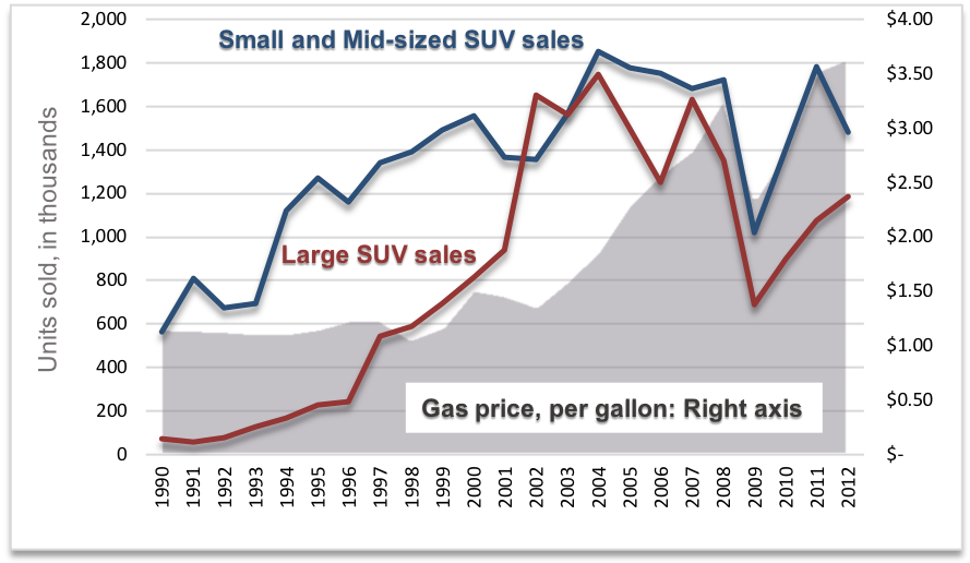 A graph that shows SUV sales by category, along with gas prices per gallon. The x-axis shows years from 1990 to 2012 in one year increments. The left y-axis shows units of SUVs sold, in thousands, from 0 to 2,000 in increments of 200. The right y-axis shows gas prices in price per gallon from $0 to $4.00 in increments of 50 cents. A blue line represents Small and Mid-sized SUV sales. It begins at 600 in 1990, and grows gradually to peak above 1,800 in 2004. The line gradually decreases until 2008 to below 1,800, then has a sharp negative decline to 1,000 in 2009. The line increases back up to 1,800 in 2011, then decreases again to 1,500 in 2012. A red line represents Large SUV sales. It begins near 0 in 1990, then increases gradually to peak at below 1,800. The line drops down to 1,200 in 2006, then back up to 1,600 in 2007, then sharply declines to near 600 in 2009. The line increases to 1,200 until 2012. The area below a jagged grey line is filled and represents gas prices. It begins around $1.25 in 1990, then increases gradually to a peak in 2008 to $3.25. It sharply declines in 2009 to $2.00, then increases to $3.50 in 2012.