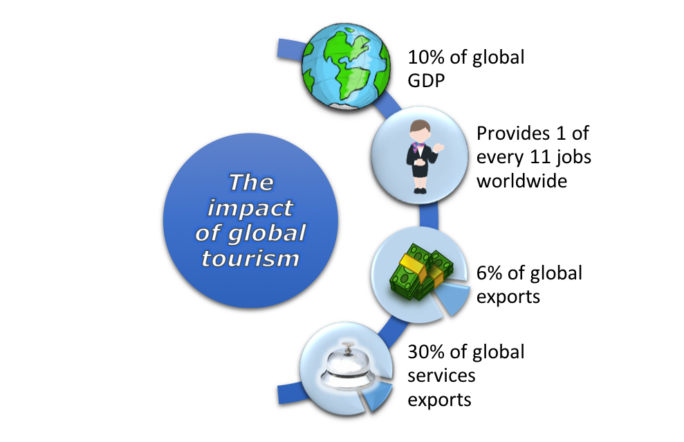 """Four smaller circles arranged vertically in a half circle surround a larger circle with the text """"The impact of global tourism. Circles and content listed from top to bottom: 1) A globe with the words """"10% GDP."""" 2) A person with one hand on their stomach and the other hand waving with the words """"Provides 1 of every 11 jobs worldwide."""" 3) Two stacks of cash with the words """"6% of global exports."""" 4) A small desk bell with the words """"30% of global services exports."""""""