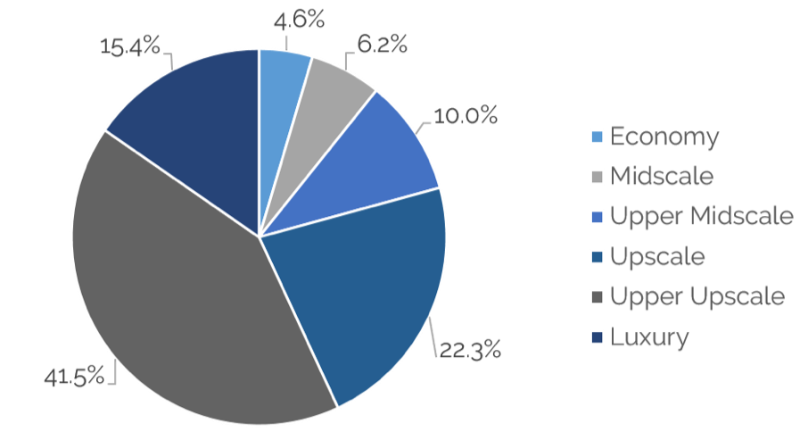 A pie chart of segments of the hotel market. In order from largest percentage to smallest percentage: Upper Upscale, 41.5%; Upscale, 22.3%; Luxury, 15.4%; Upper Midscale, 10.0%; Midscale, 6.2%; Economy, 4.6%.