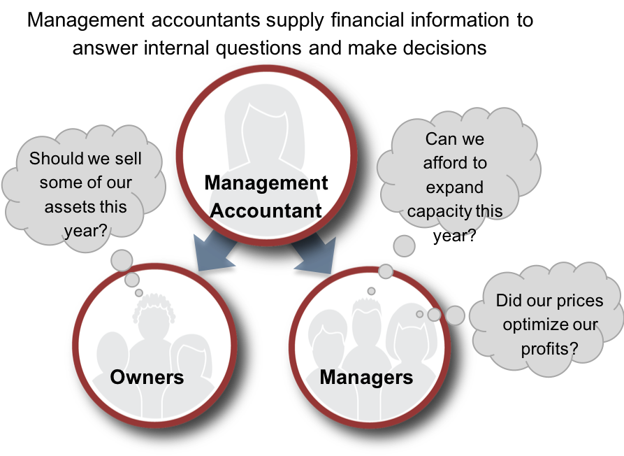 """Three circle graphical representation of the role of managerial accounting. Above the graphic is labeled """"Management accountants supply financial information to answer internal questions and make decisions."""" The top circle has a woman icon inside and is labeled """"Management Accountant."""" Two arrows point from the top circle to the circles below on the left and right. The circle on the left has an icon of three people inside labeled """"Owners."""" A thought bubble contains the words """"Should we sell some of our assets this year?"""" The circle on the right has an icon of three different people inside of it labeled """"Managers."""" Two thought bubbles extend from the third bubble. The first says """"Can we afford to expand capacity this year?"""" The second says """"Did our prices optimize our profits?"""""""