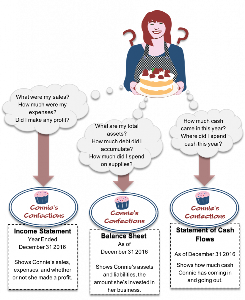 """A graphic of a woman in a blue shirt and a checkered apron, holding a cake decorated with strawberries. Two questions marks lie on her shoulders, and three thought bubbles extend from her to the left, middle, and right. The left bubble says: """"What were my sales? How much were my expenses? Did I make any profit?"""" An arrow points down to an oval with a pink cupcake inside, labeled """"Connie's Confections."""" Under the oval is a dotted line box, labeled """"Income Statement; Year Ended December 31, 2016; Shows Connie's sales, expenses, and whether or not she made a profit."""" The middle thought bubble says: """"What are my total assets? How much debt did I accumulate? How much did I spend on supplies?"""" An arrow points down to an identical oval labeled """"Connie's Confections"""" as under the first bubble. Under the oval is a dotted line box, labeled """"Balance Sheet; As of December 31 2016; Shows Connie's assets and liabilities, the amount she's invested in her business."""" The right thought bubble says: """"How much cash came in this year? Where did I spend cash this year?"""" An arrow points down to an identical oval labeled """"Connie's Confections"""" as under the first bubble. Under the oval is a dotted line box, labeled """"Statement of Cash Flows; As of December 31 2016; Shows how much cash Connie has coming in and going out."""""""
