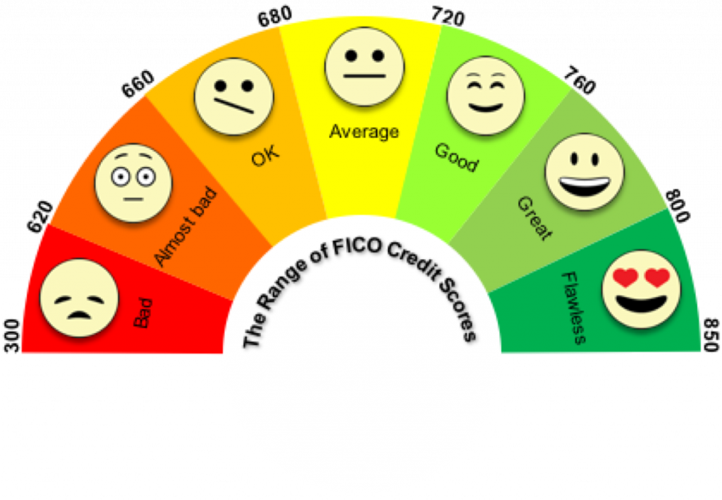 """A graphic of the range of credit scores, laid out as a half circle with different colors representing different segment ranges of scores. Each segment also contains a face icon with different expressions to represent the score ranges. From left to right the segments are: Range 300 to 620 is colored red with a frowning face icon, labeled """"Bad."""" Range 620 to 660 is colored orange with an anxious face icon, labeled """"Almost Bad."""" Range 660 to 680 is colored orange-yellow with a confused face icon, labeled """"Okay."""" Range 680 to 720 is colored yellow with a neutral face icon, labeled """"Average."""" Range 720 to 760 is colored light green with a happy face icon, labeled """"Good."""" Range 760 to 800 is colored green with a grinning face icon, labeled """"Great."""" Range 800 to 850 is colored dark green with a heart-eyes face icon, labeled """"Flawless."""" Underneath the half circle says """"The Range of FICO Credit Scores."""""""
