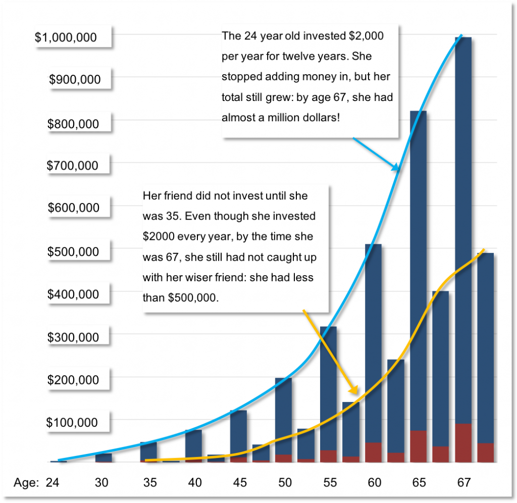 """A bar and line graph that represents two individuals compounding interest. The x-axis represents age: it begins at age 24, goes up to 30, then extends in 5 year increments to 65, with 67 also listed. The y-axis shows dollar amounts from $0 $1,000,000 in $100,000 increments. The first individual's graph begins at age 24 at $0, and increases steadily to almost $1,000,000 by age 67. The bars representing their savings line up with the line plot. A text box is connected to the line and says: """"The 24 year old invested $2,000 per year for twelve years. She stopped adding money in, but her total still grew: by age 67, she had almost a million dollars!"""" The second individual's graph begins at age 35 at $0, then increases steadily to less than $500,000. The bars representing their savings line up with the line plot. A text box is connected to the line and says: """"Her friend did not invest until she was 35. Even though she invested $2,000 every year, by the time she was 67, she still had not caught up with her wiser friend: she had less than $500,000."""""""