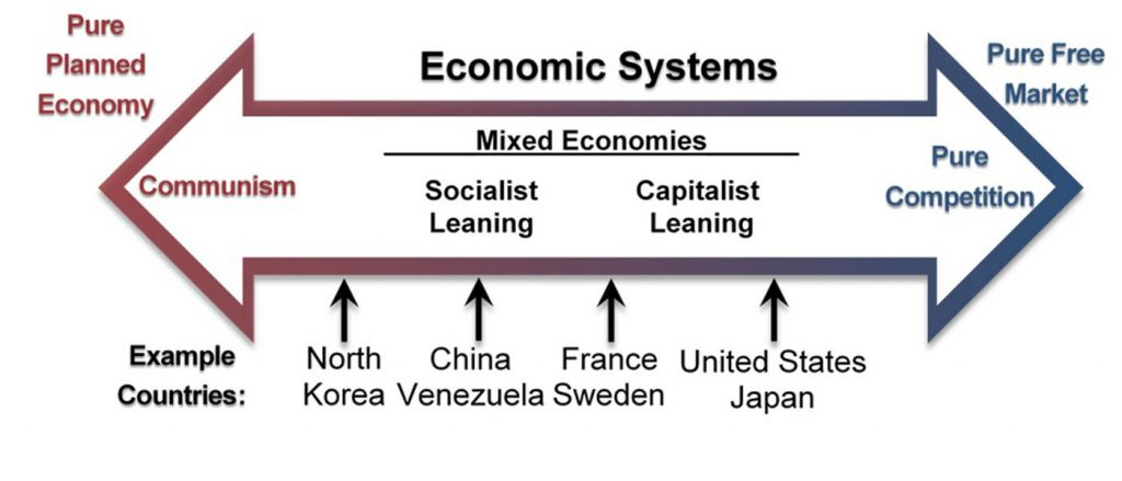 """An open, double ended arrow labeled """"Economic Systems"""". The left side is labeled """"Pure planned economy"""" and the right side is labeled """"Pure free market."""" Within the arrow, the left side is labeled """"Communism."""" Inside the middle of the arrow is a heading labeled """"Mixed Economies"""" with a left heading of """"Socialist leaning,"""" and a right heading of """"Capitalist leaning."""" Inside the right arrowhead is the label """"Pure Competition."""" Underneath the arrow are example countries, with arrows pointed up from the names toward the larger arrow to indicate where they lie on the spectrum. The leftmost country, between Communism and Socialist leaning is North Korea. Under Socialist leaning is China and Venezuela. Between Socialist leaning and Capitalist leaning is France and Sweden. Between Capitalist leaning and Pure Competition is the United States and Japan."""