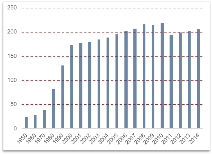 A bar graph of CPI values. The x-axis lists years from 1950 until 2014; the years are in increments of 10 from 1950 till 2000, then in increments of 1 from 2000 to 2014. The y-axis lists values from 0 to 250 in increments of 50. CPI values in 1950, 1960, and 1970 increase slightly but stay below 50. The CPI jumps in 1980 to between 50 and 100, then jumps again in 1990 to between 100 and 150. In 2000 the CPI is between 150 and 200, and the bars steadily increase from 2000 to 2010 to be above 200. The CPI drops below 200 in 2010, but steadily increases until 2014 to be slightly above 200.