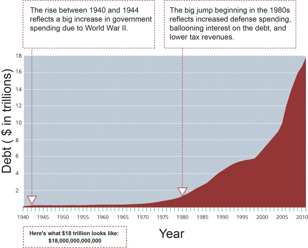 """A line graph of the United States National Debt over time shaded in brown below the line. The shape of the graph is like a mountain slow incline at the bottom and more rapid incline beginning in 1980. The x-axis shows the year from 1940 to 2010 in increments of 5 years. The y-axis shows the debt by dollars in trillions from 0 to 18 in increments of two. The graph stays under approximately 1 from 1940 until approximately 1980, then grows quickly to almost 6 in 2000, then up to 18 in 2010. Two arrows indicate significance at 1940 and 1980. At 1940 reads: """"The rise between 1940 and 1944 reflects a big increase in government spending due to World War II."""" At 1980 reads: """"The big jump beginning in the 1980s reflects increased defense spending, ballooning interest on the debt, and lower tax revenues."""""""