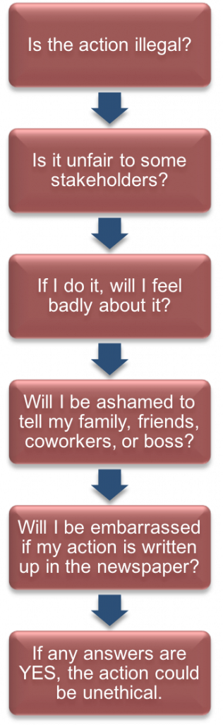 """Six red text boxes listed vertically, with blue arrows pointed from upper box to lower box. In order from top to bottom: """"Is the action illegal?"""" """"Is it unfair to some stakeholders?"""" """"If I do it, will I feel badly about it?"""" """"Will I be ashamed to tell my family, friends, coworkers, or boss?"""" """"Will I be embarrassed if my action is written up in the newspaper?"""" """"If any answers are YES, the action could be unethical."""""""