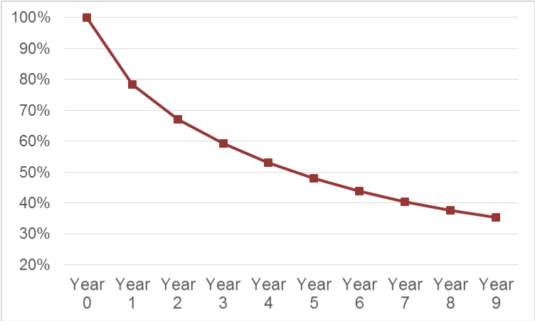 A line graph of the percentage of business survival rate over time. The x-axis shows the year, beginning from Year 0 to Year 9 in one year increments. The y-axis shows percentages from 20% to 100% in increments of 10%. At Year 0, the percentage is at 100%. By Year 4, the percentage has decreased to just below 50%. At Year 7, the percentage has decreased to 40%, and it keeps declining until Year 9, where it is between 30 and 40%.