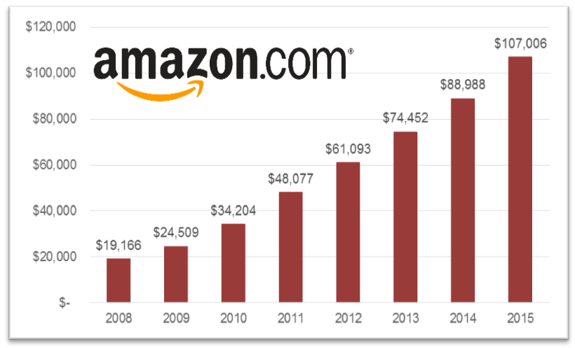 Bar graph of the growth of annual revenue for Amazon.com, with the logo laid over the top of the graph. The x-axis shows the year, from 2008 to 2015 in one year increments. The y-axis shows the dollar amount, from $0 to $120,000 million in $20,000 million increments. In 2008, revenue equaled $19,166 million. Revenue grew consistently to $107,006 million in 2015.