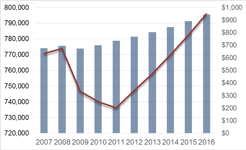 A bar graph with a line graph overlay. The bars steadily increase from 2007 to 2016 and represent an increase in overall value of franchise outputs. The line plot follows the output as increasing in quantity but decreases sharply from 2008 to 2011 before steadily rising again.
