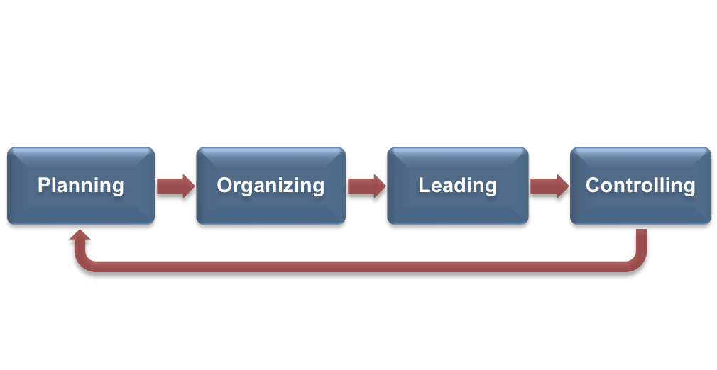 """A flow chart of the Management Process, laid out as four boxes sitting beside each other horizontally with a right-pointing arrow between each. From left to right the boxes read: Planning, Organizing, Leading, and Controlling. An arrow points from the """"Controlling"""" box back around to the """"Planning"""" box to show a continuous path."""