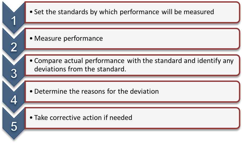 A list of the Control Process. Each item number is contained inside a downward pointing arrow. From 1 to 5 the steps are: 1) Set the standard by which the performance will be measured. 2) Measure performance. 3) Compare actual performance with the standard and identify any deviations from the standard. 4) Determine the reasons for the deviation. 5) Take corrective action if needed.