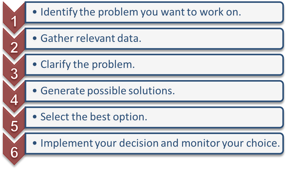 A list of the problem solving and decision making process. Each item number is contained inside a downward pointing arrow. From 1 to 6 the steps are: 1) Identify the problem you want to work on. 2) Gather relevant data. 3) Clarify the problem. 4) Generate possible solutions. 5) Select the best option. 6) Implement your decision and monitor your choice.